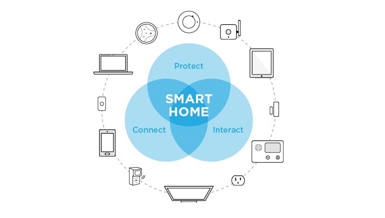 Real estate startup in Denver-Smart hub