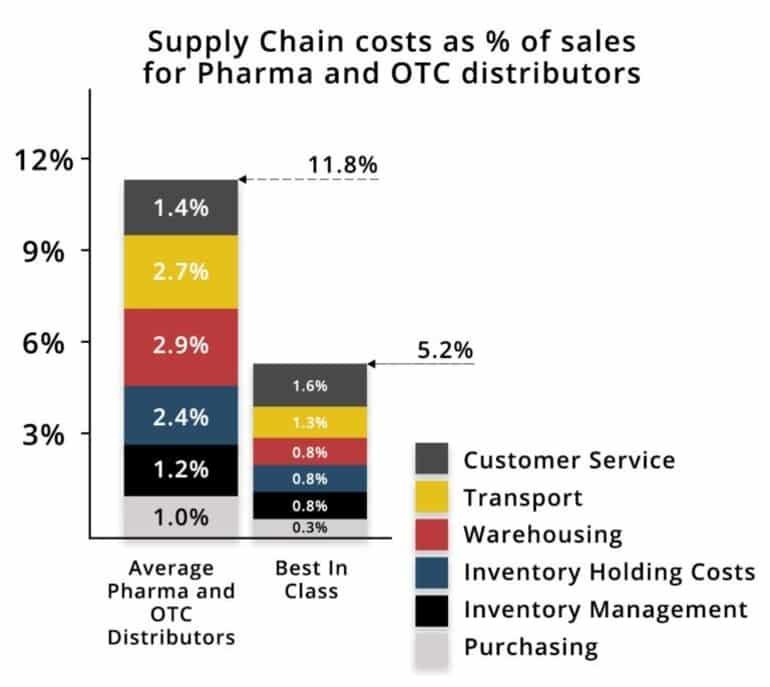 supply chain benchmarking