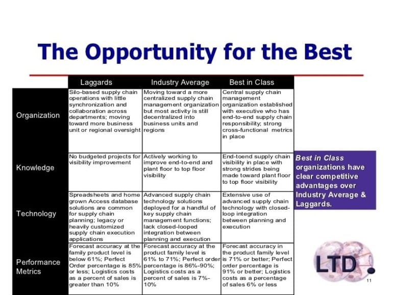 Criteria In Supply Chain And Logistics Service To Speed Up On The Sale Race-Figure 2
