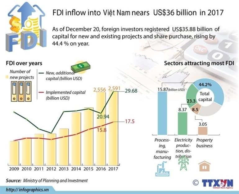 FDI Inflow Vietnam