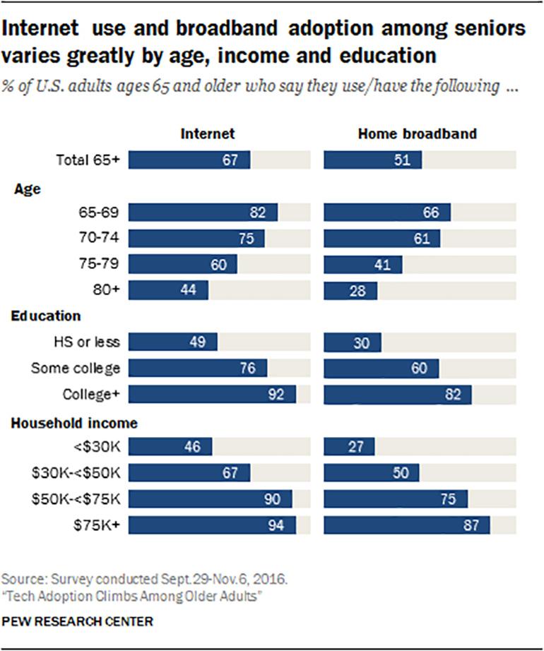 How Technology Adapts To Seniors The Elder 2