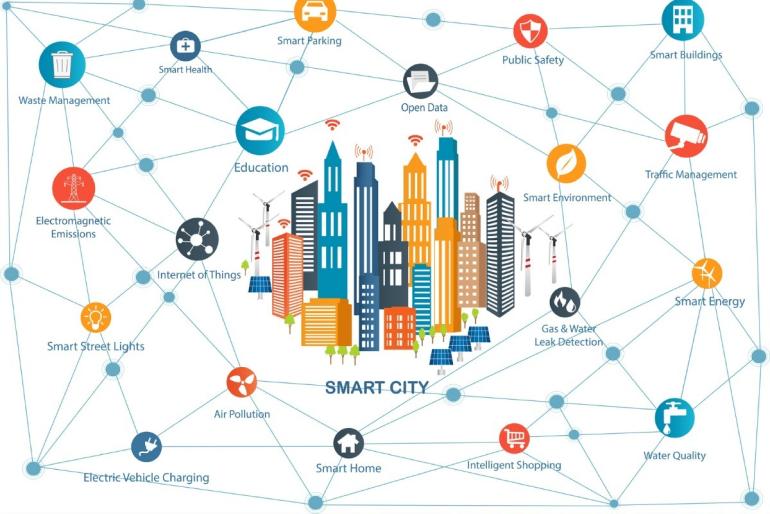 Smart city-8 components