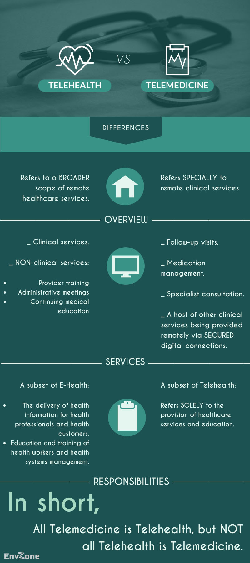 Telehealth: An Interesting Combination of Data, Technology, and Healthcare-Differences