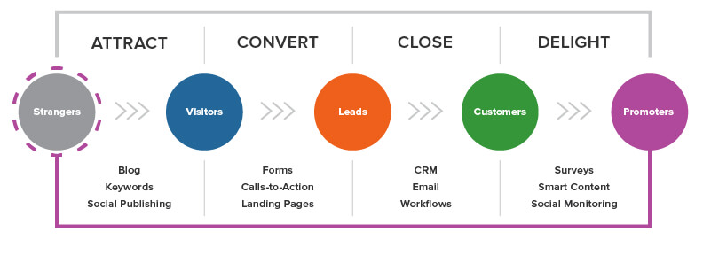 Inbound Marketing Strategy Proven Practices For Small Business - Fig 3