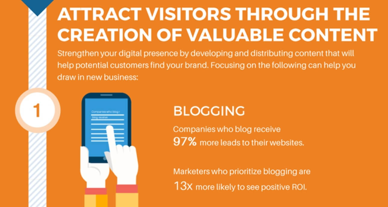 Inbound Marketing Strategy Proven Practices For Small Business - Fig 5