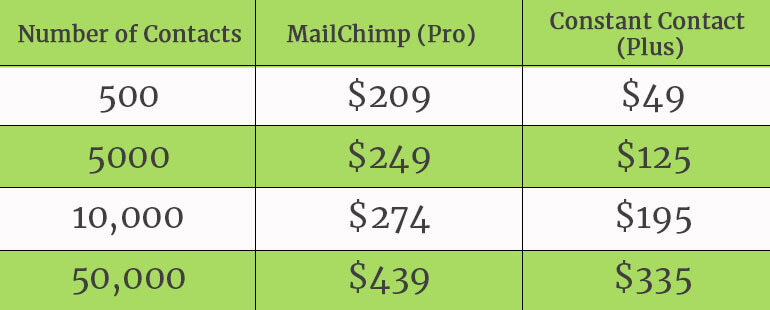 SMBs-MailChimp Vs Constant Contact-Which One Is Better-fig 8