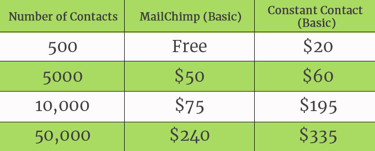 SMBs-MailChimp Vs Constant Contact-Which One Is Better-fig 9