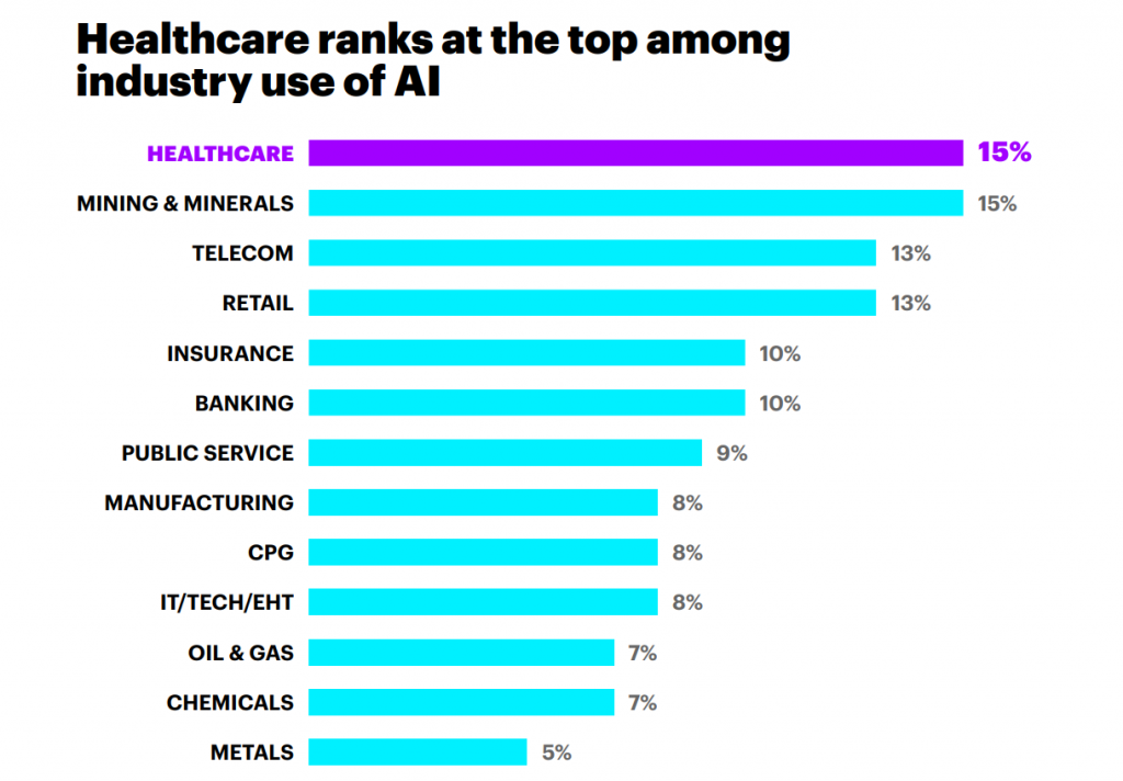 Top 3 Health Tech Trends That Shape The Industry In 2019 - Fig 5