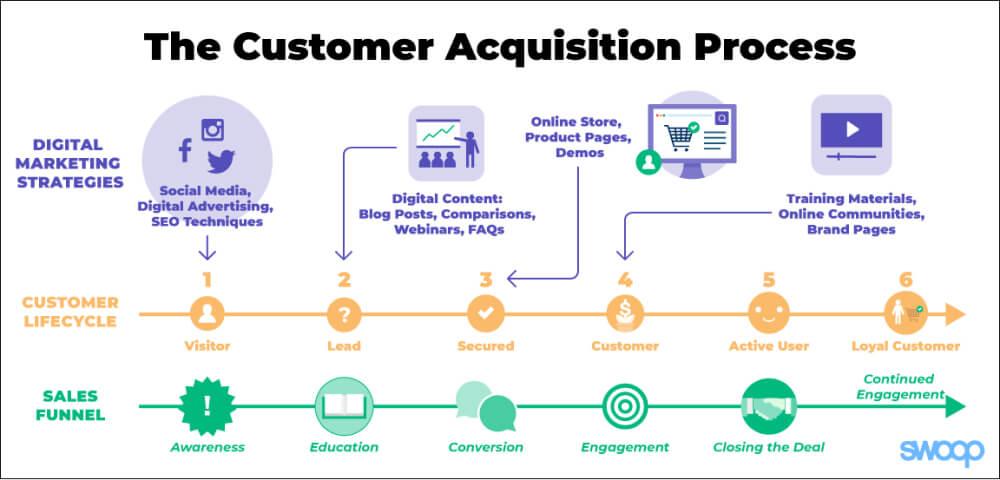 Roadmap Towards A Winning Acquisition Marketing Effort - Fig 1