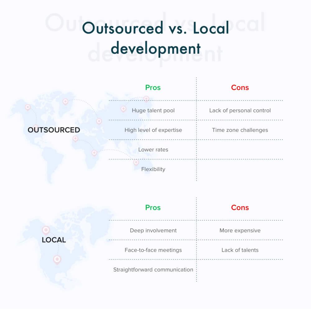 App Development Cost The Must-Follow Guide In Digital Era - Fig 1