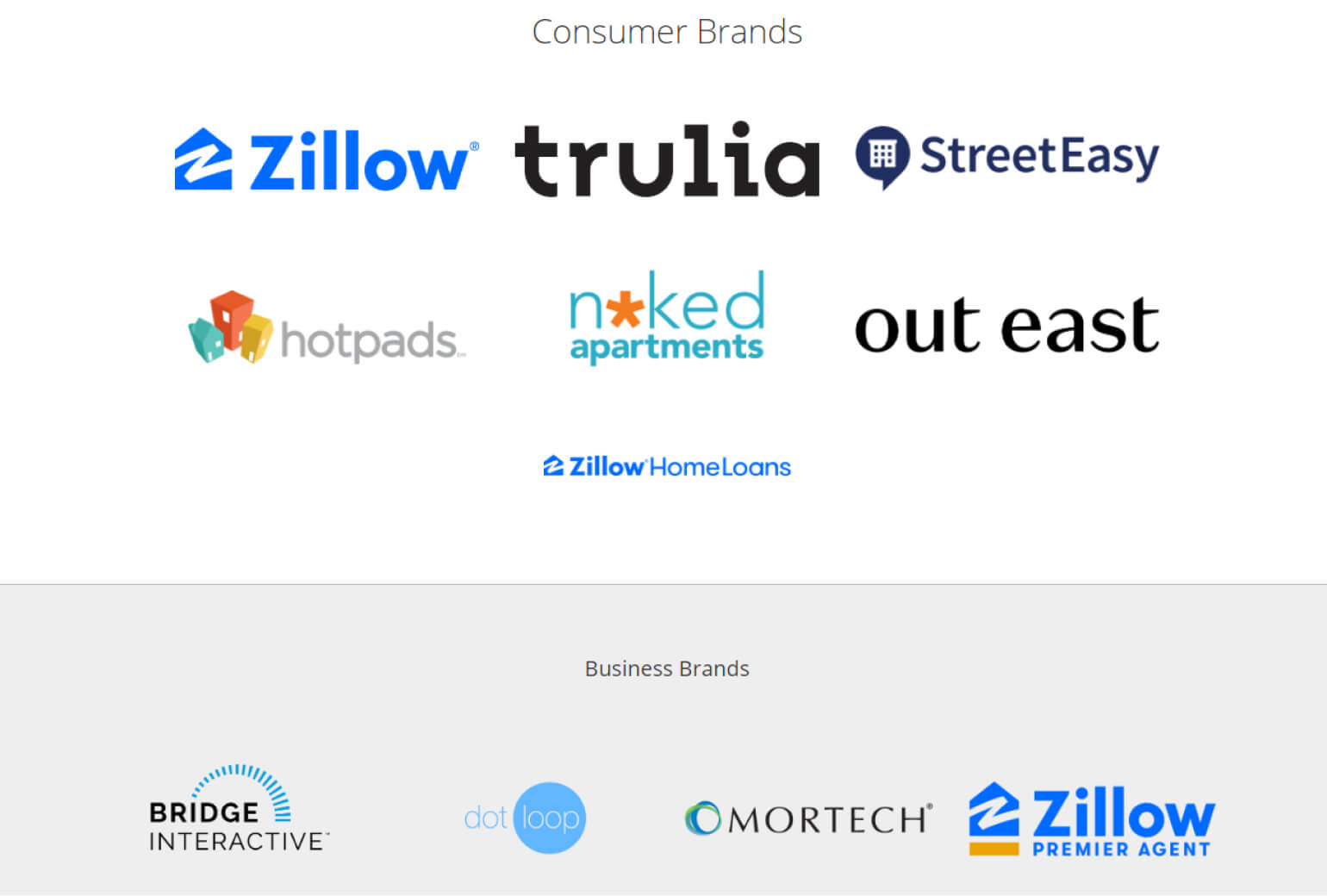 Proptech Giant Zillow Hits A Home Run With Their Excellent Performance -Body Image 4