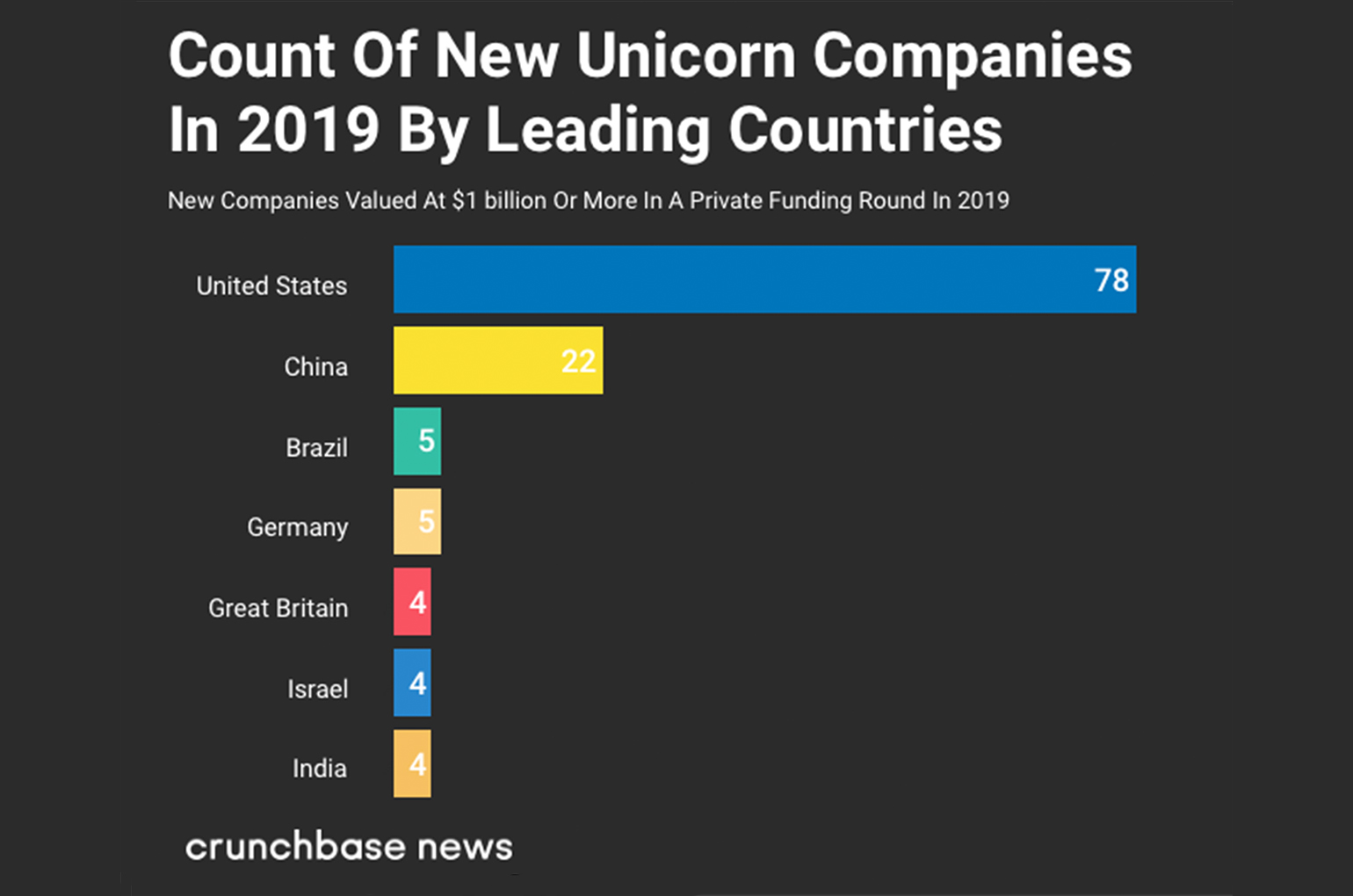 The Growth Of New Unicorns In 2019 Is Higher Than Previous Years-Body Image 017