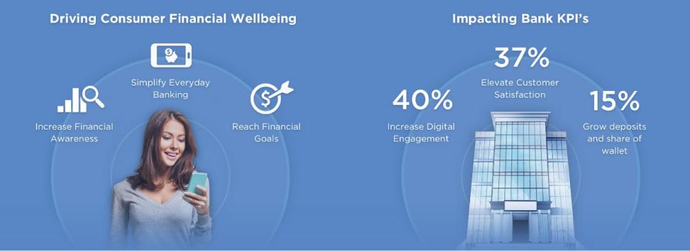 AI-Powered Personetics Boosting Customer Engagement In The Digital Era - Fig 1