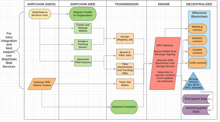 4 Blockchain-Powered Logistic Tech Startups Transform the Production Definition 2