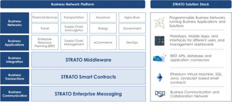 4 Blockchain-Powered Logistic Tech Startups Transform the Production Definition 4