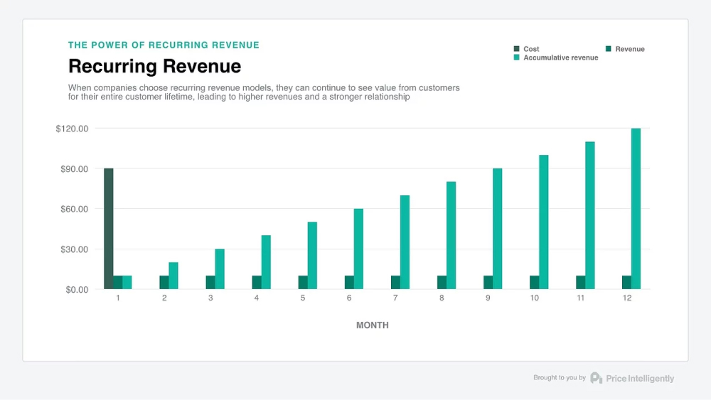 Subscription Business Model A Must-Follow Guide For 2020 - Fig 1
