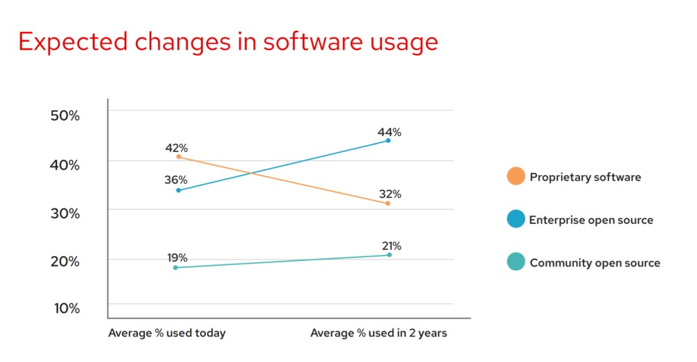 Open Source Software Solutions Can Free Be Profitable-fig 5