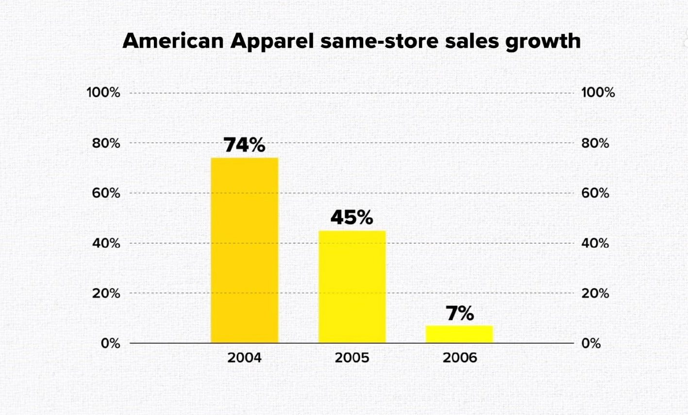 American Apparel's Downfall And Lessons You Don't Want Repeat In Business Execution-fig 2