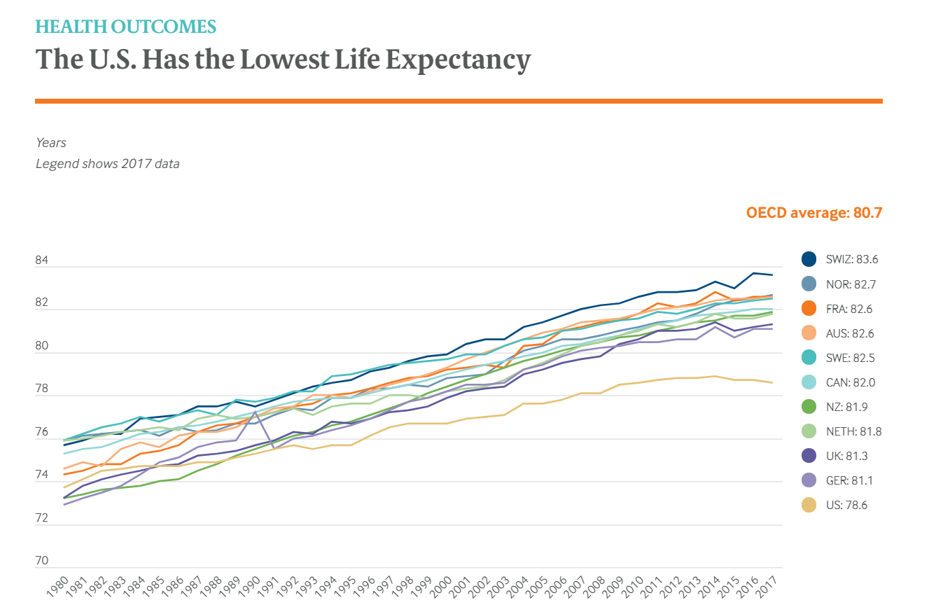 Hard Truths About The US Healthcare Sphere Higher Spending Poorer Outcome-fig 2