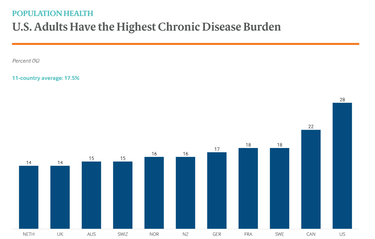 Hard Truths About The US Healthcare Sphere Higher Spending Poorer Outcome-fig 4