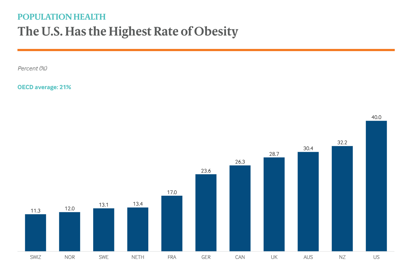 Hard Truths About The US Healthcare Sphere Higher Spending Poorer Outcome-fig 5