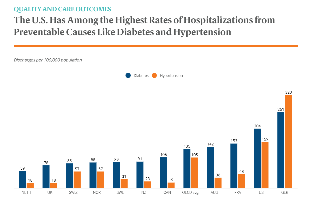 Hard Truths About The US Healthcare Sphere Higher Spending Poorer Outcome-fig 6