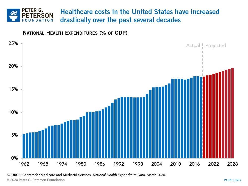 Hard Truths About The US Healthcare Sphere Higher Spending Poorer Outcome-fig 7