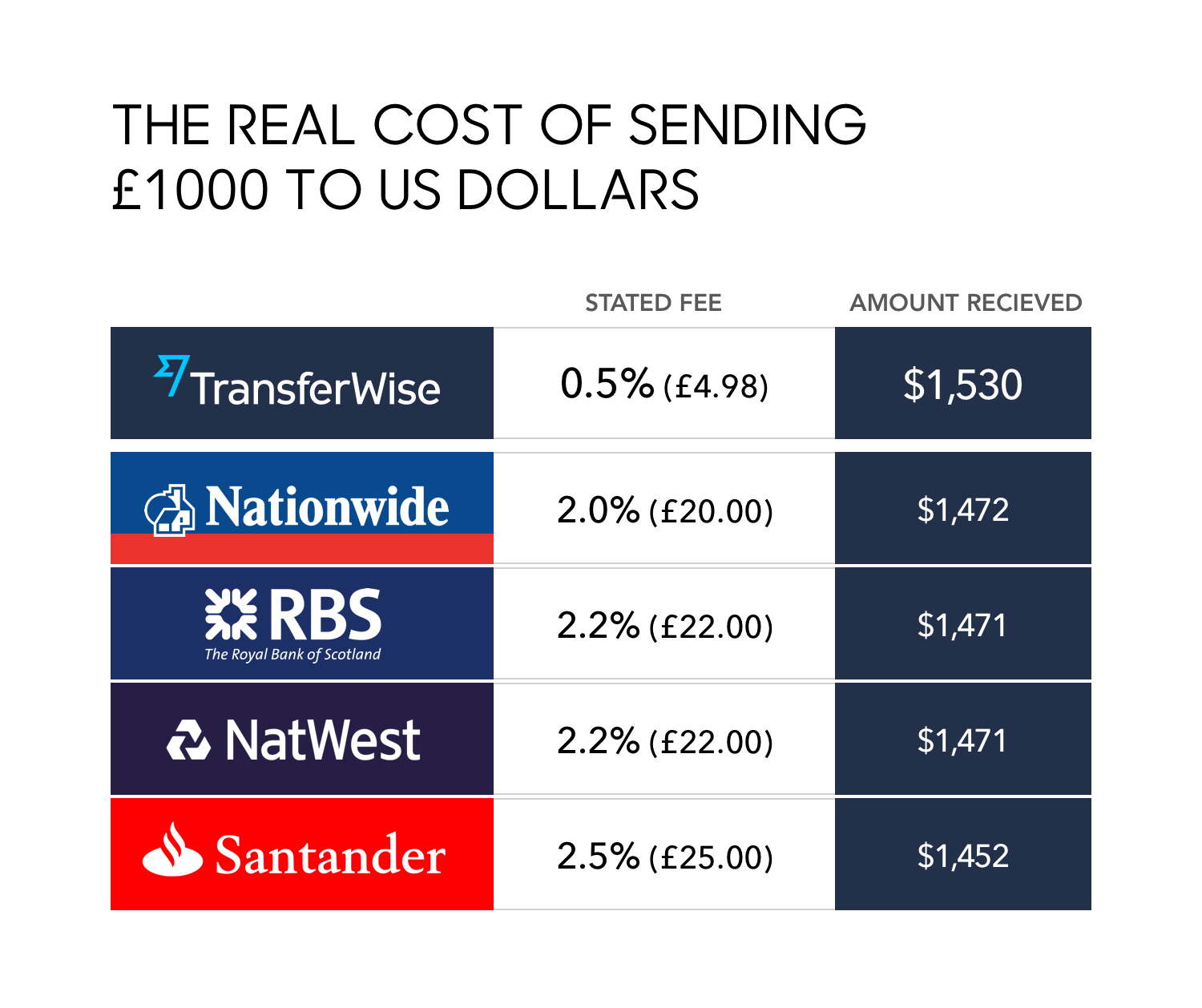 How TransferWise Leads In The Money Transfer Industry-fig 4