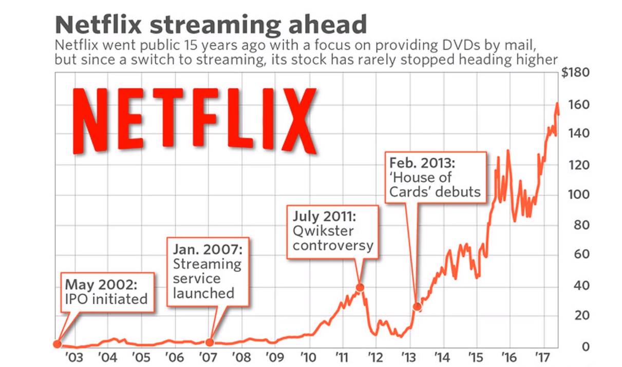 The Incredible Journey Of Netflix-From A DVD Rental Company To The World's Streaming Service-fig 2