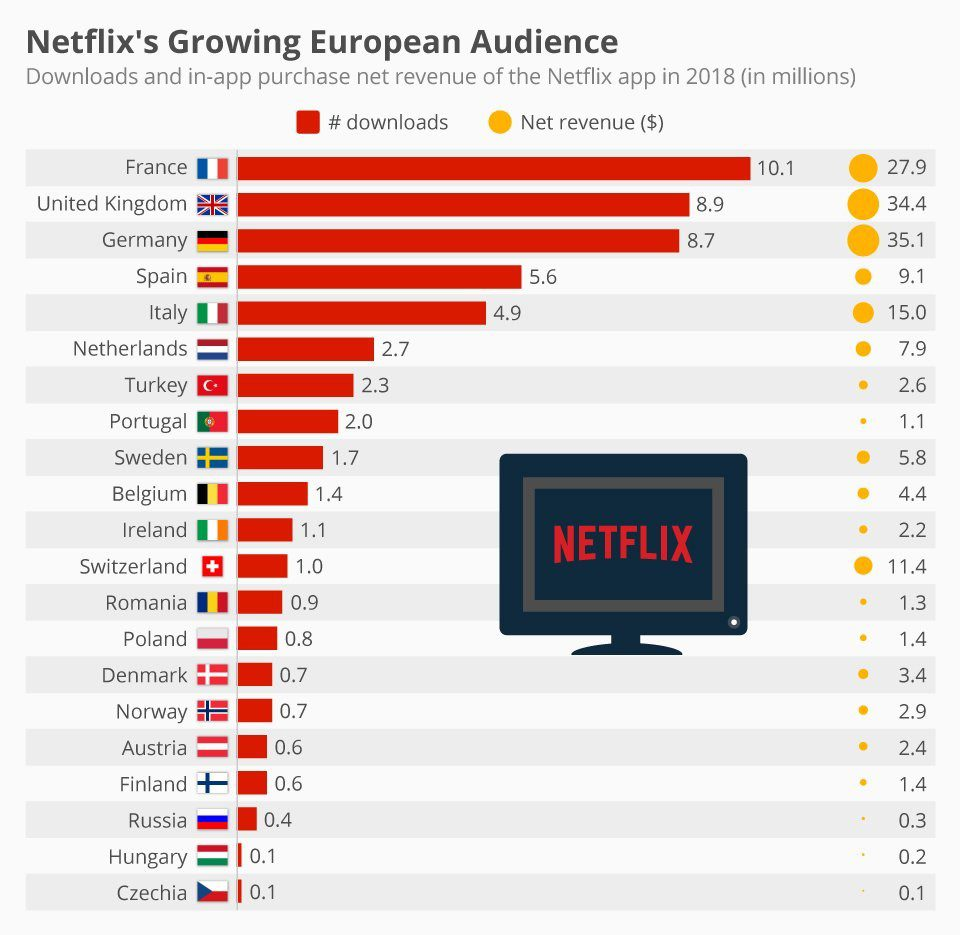 The Incredible Journey Of Netflix-From A DVD Rental Company To The World's Streaming Service-fig 3