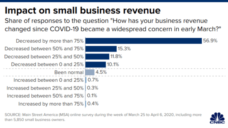 COVID-19 Aftermath: Burden Falls Mainly on Small Businesses 1