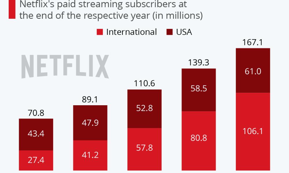 Netflix growth chart