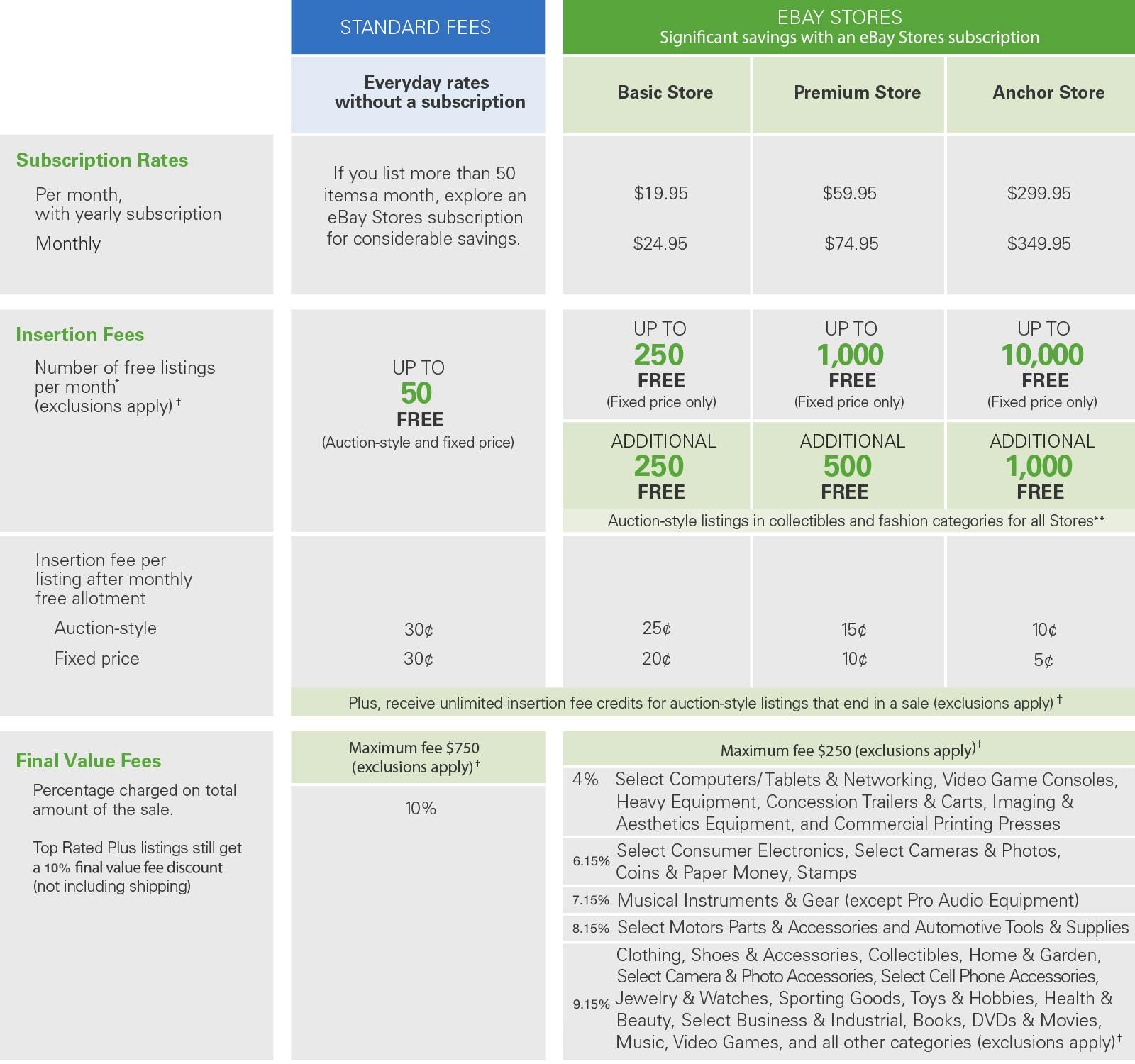ebay fees schedule