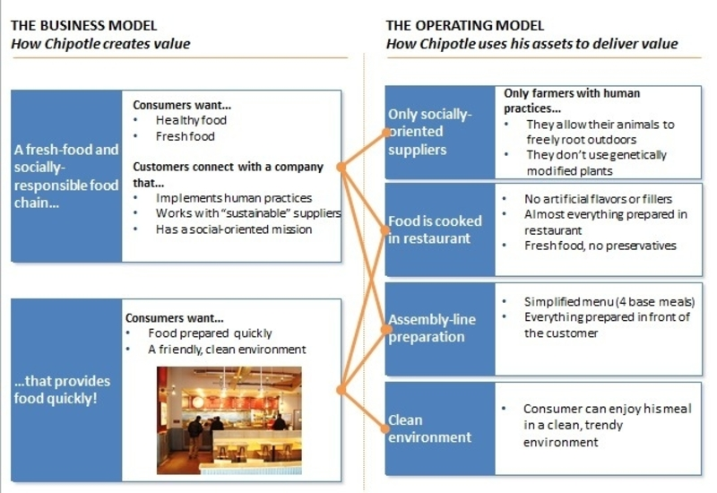 Operating model from Chipotle