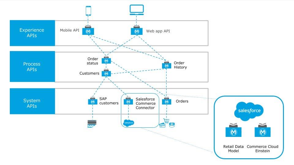 API chart from MuleSoft and Salesforce