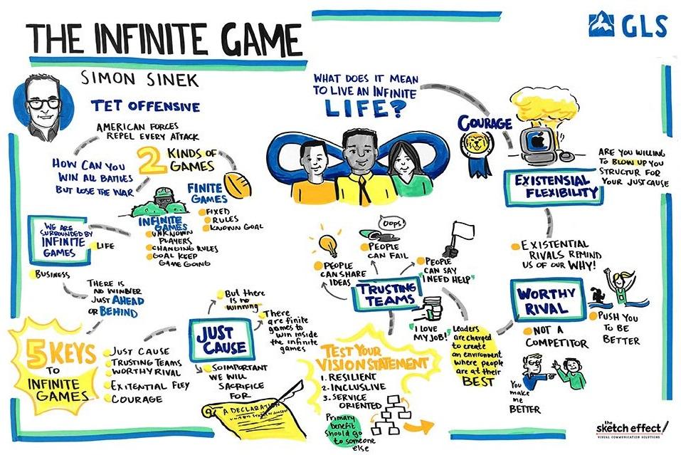 Infinite game chart from Simon Sinek