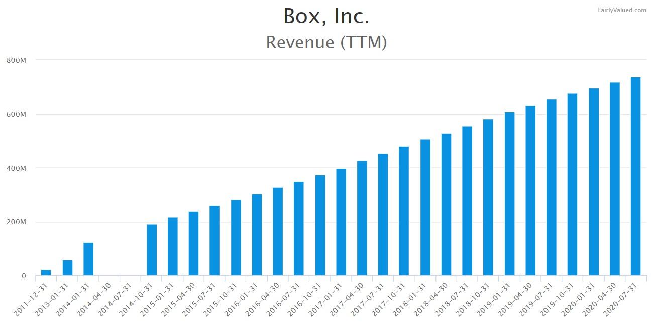 a chart of Box revenue