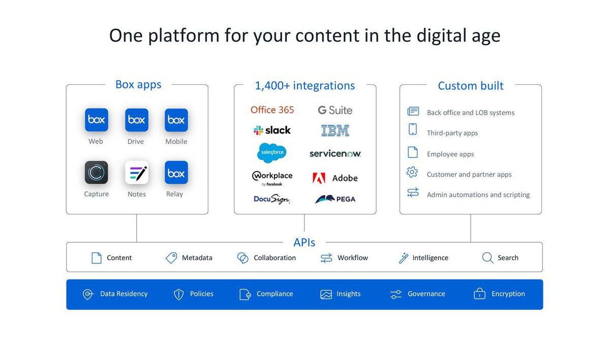 Box product integration with other platforms