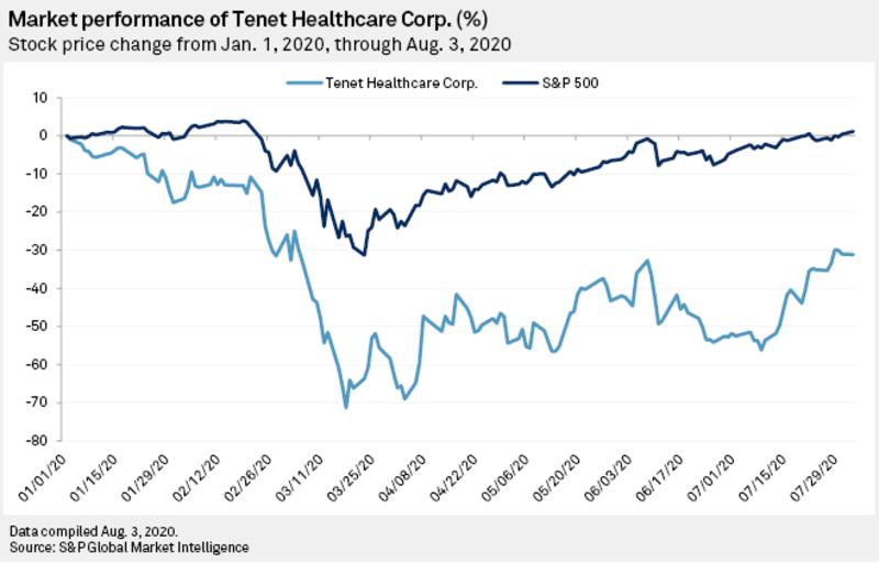 Maket performance chart of Tenet Healthcare
