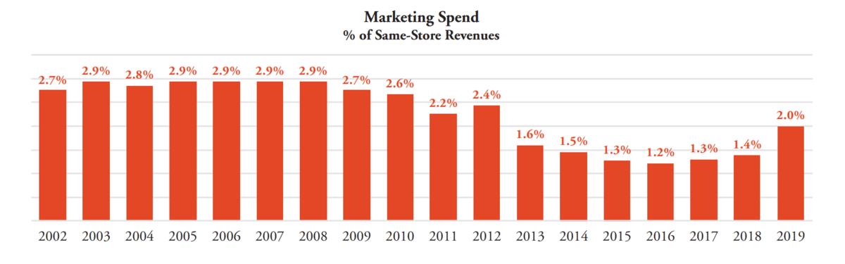 Public Storage marketing spend