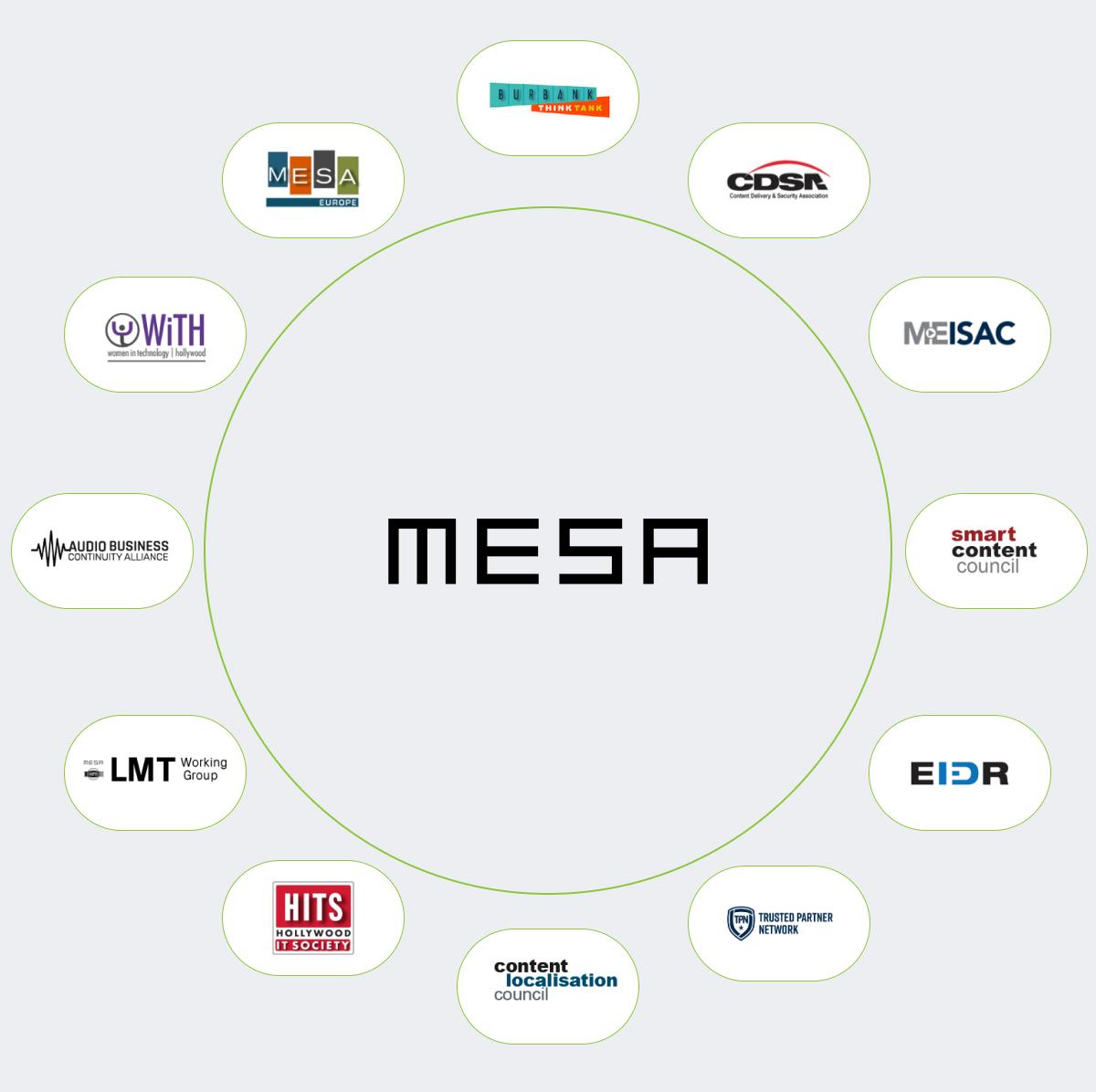 MESA communities members
