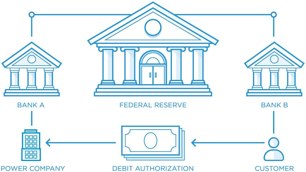 Banking operating framework