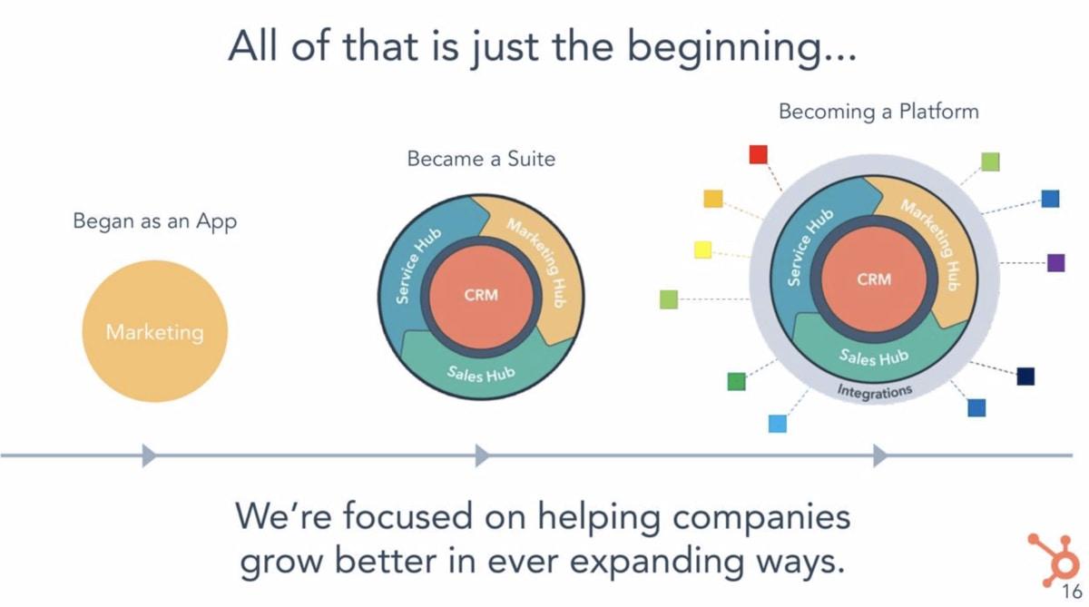 Hubspot product build roadmap