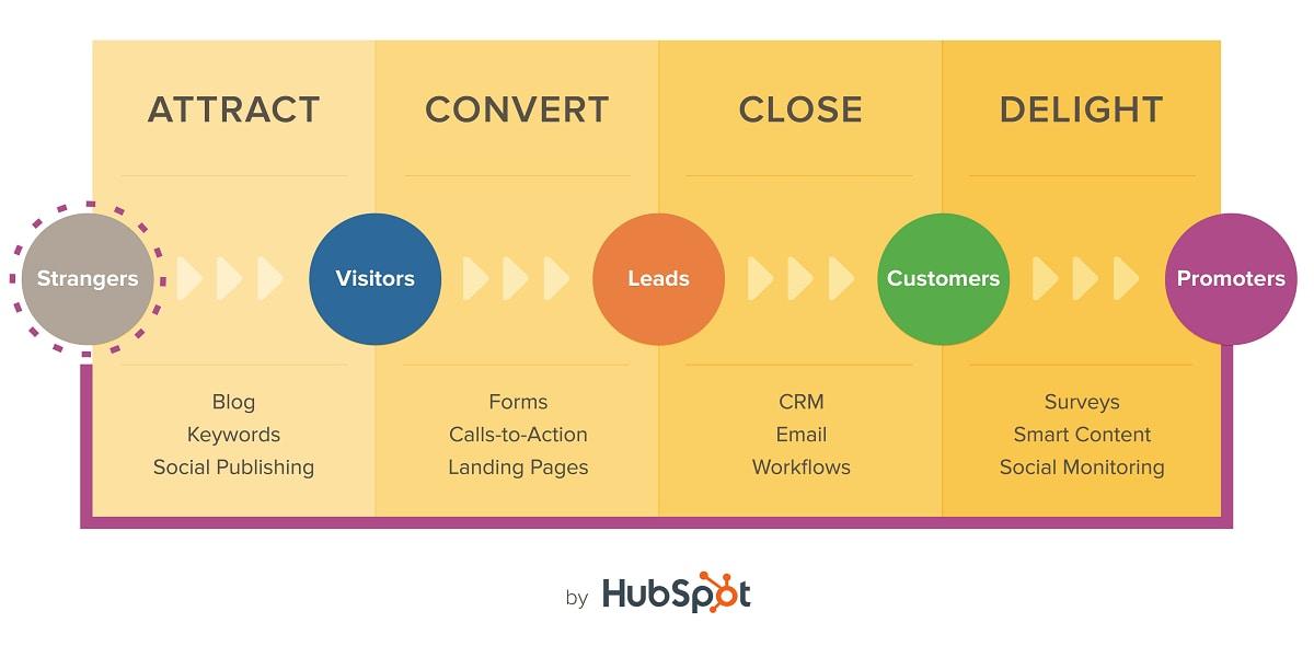 Inbound marketing framework