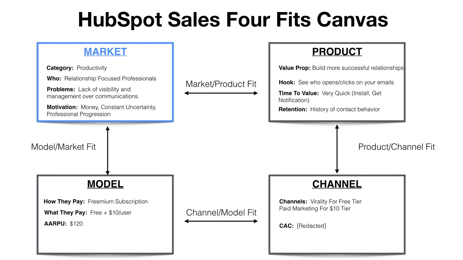 A chart of sales flow from Hubspot