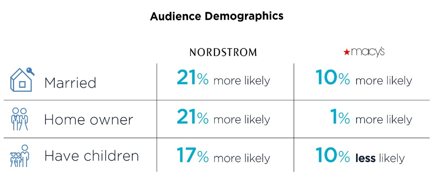 A table of audience demographics of Nordstrom and Macys