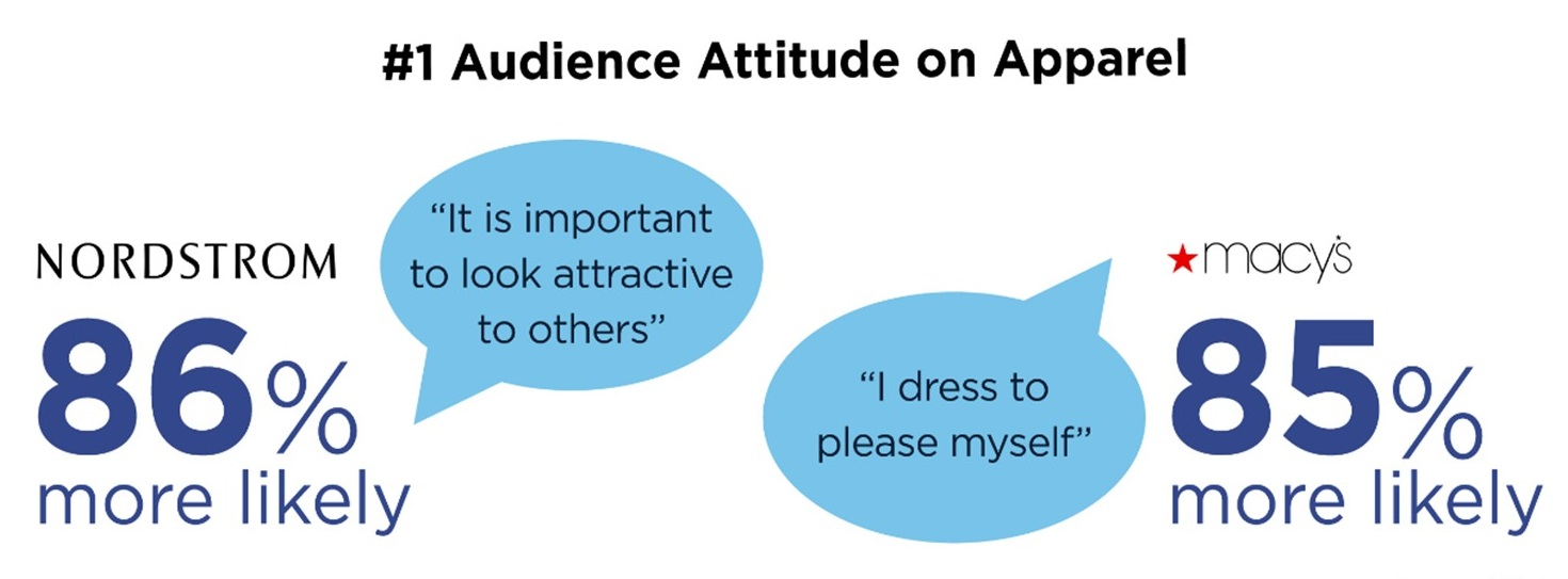 An illustration of audience attiture on Nordstrom and Macys brand