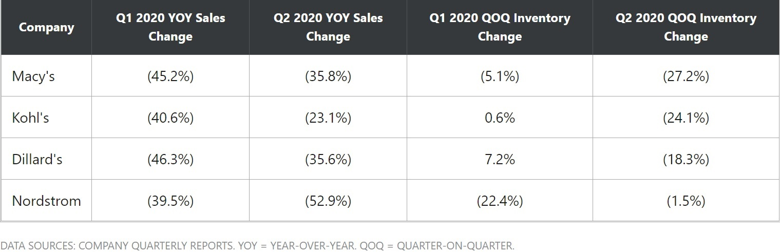A sales table of Nordstrom and Macy's in 2020