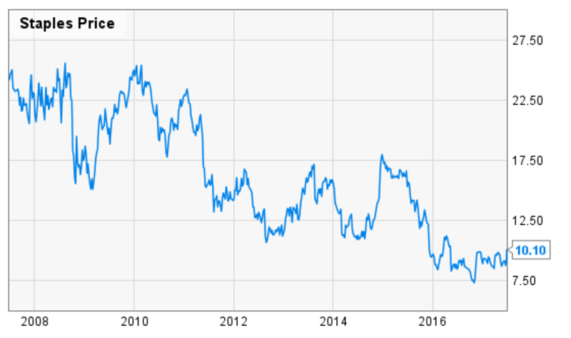 A stock chart of Staples stock price before acquisition
