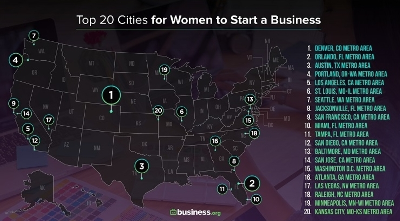 a map of top 20 cities for women to start a business